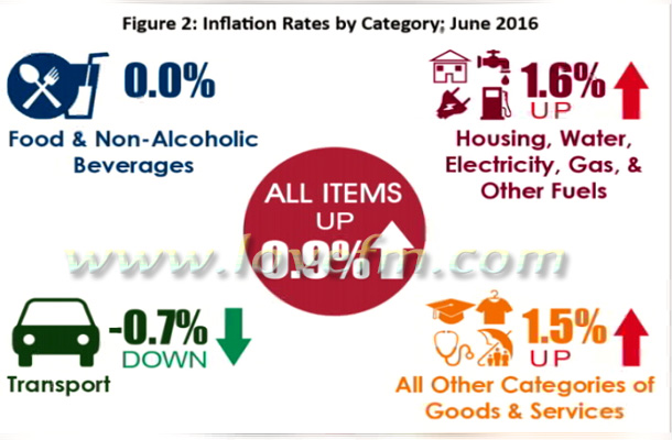 Inflation 2016