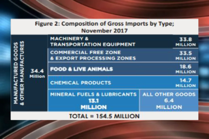 Imports down by 7 7 %, Exports down by 11 4% - Love FM Belize